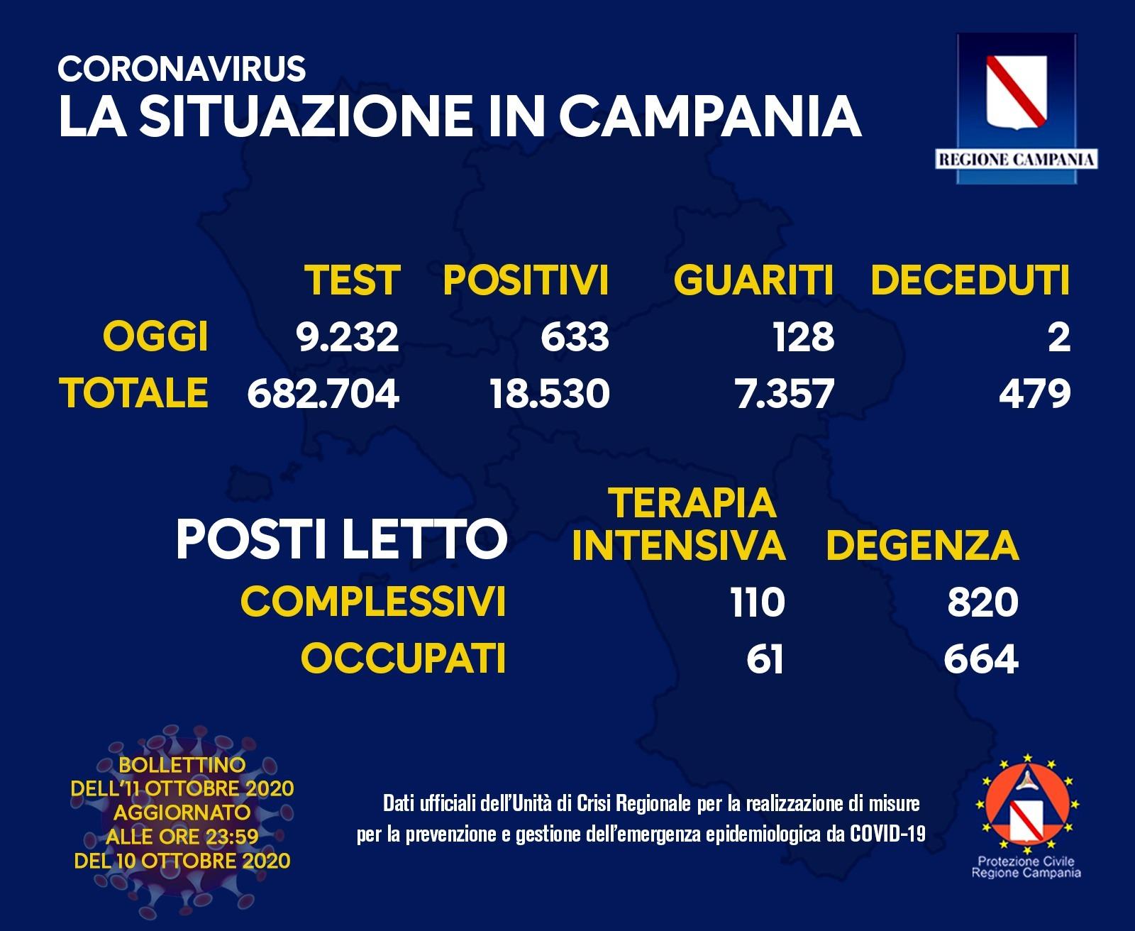 Coronavirus Bollettino Campania 11 Ottobre 2020