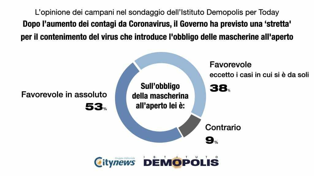grafico 3-2