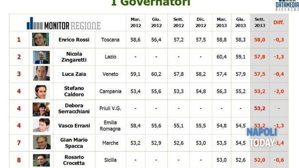 Classifica Datamedia 2013 Apprezzamento Governatori - top ten